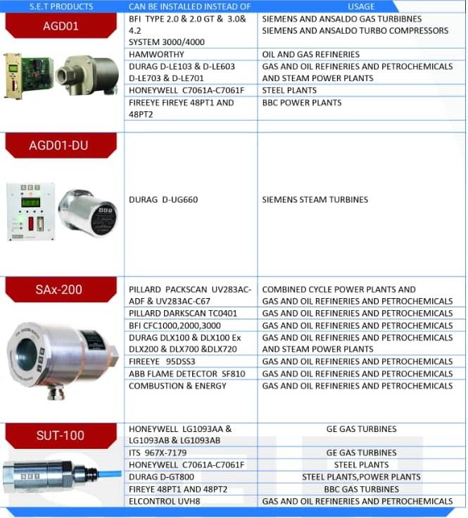 جدول جایگزینی برندهای خارجی با فلیم دتکتورهای سپنتا الکترونیک طبرستان